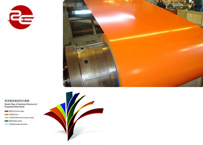 prepaint 1100 H24 color coated aluminum coil